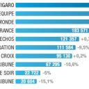 Diffusion France Payée des quotidiens nationaux en 2009