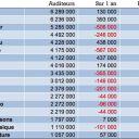 Les audiences radio Janvier/mars 2013.