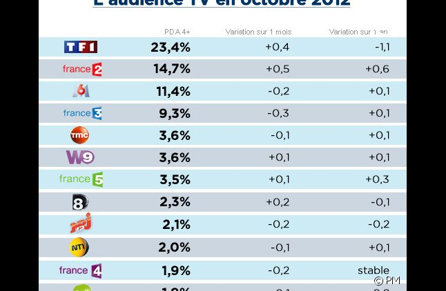 Audiences octobre 2012
