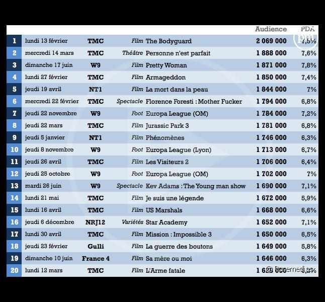 Les 20 meilleures de la TNT en 2012.