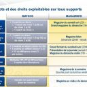 Le détail des lots des droits TV de la Ligue 1