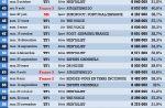 Les 100 meilleures audiences de la télévision en 2012