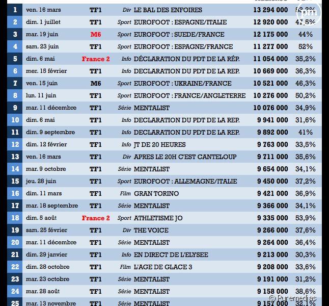 Le Top 100 des audiences 2012.