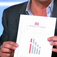 Patrick Cohen moque la communication de RTL sur les audiences radio