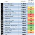 Le palmarès des magazines les plus vendus en 2009