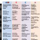 Les programmes de la semaine 30 de l'année 2010