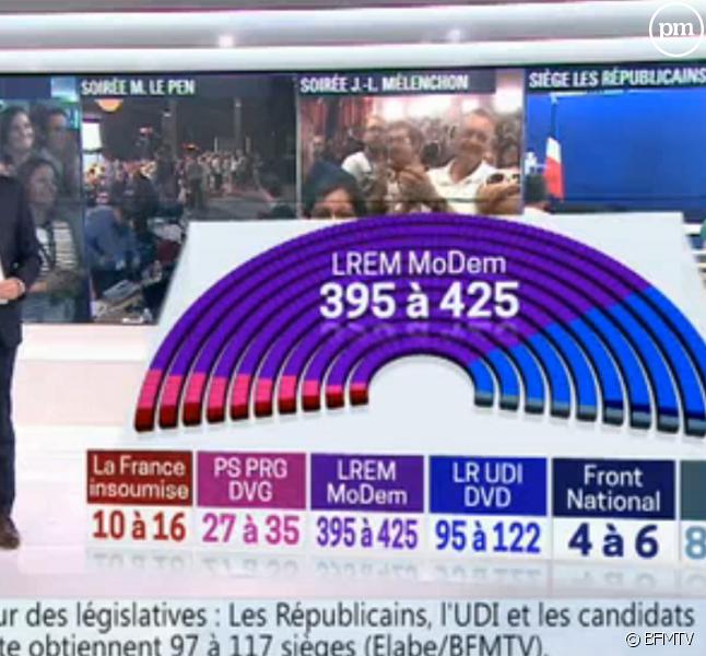 Le résultat du second tour des législatives 2017 annoncé par BFMTV hier soir.