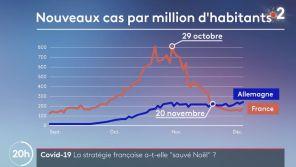 Covid-19 : France 2 rappelée à l'ordre par le CSA pour des données imprécises sur la crise sanitaire