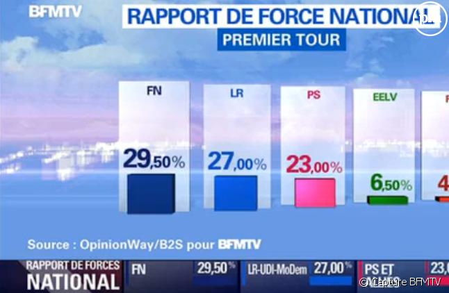 Les résultats des régionales selon BFMTV