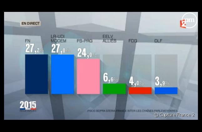 Hier, à 20h, France 2 et France 3 avaient les meilleures estimations.