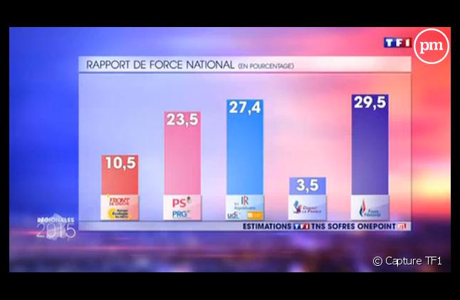 Les résultats du premier tour des régionales selon TF1.