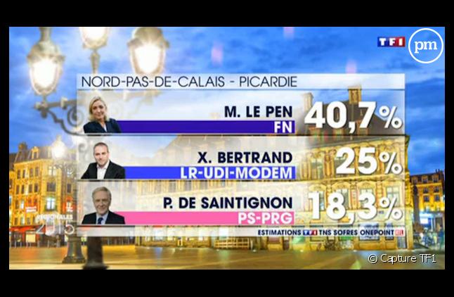 Les résultats dans le Nord selon TF1