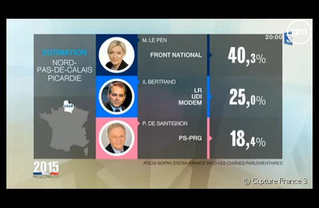 Les résultats dans le Nord selon France 3