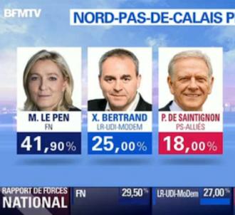 Les résultats dans le Nord selon BFMTV