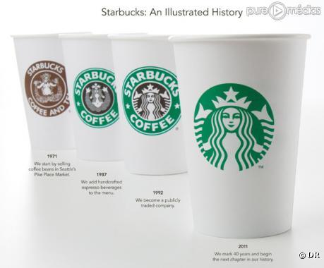 L'évolution du logo de la marque Starbucks