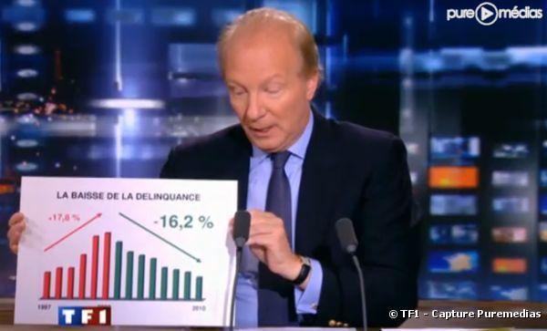 """Brice Hortefeux, le 20 janvier 2010, au """"20 Heures"""" de TF1"""