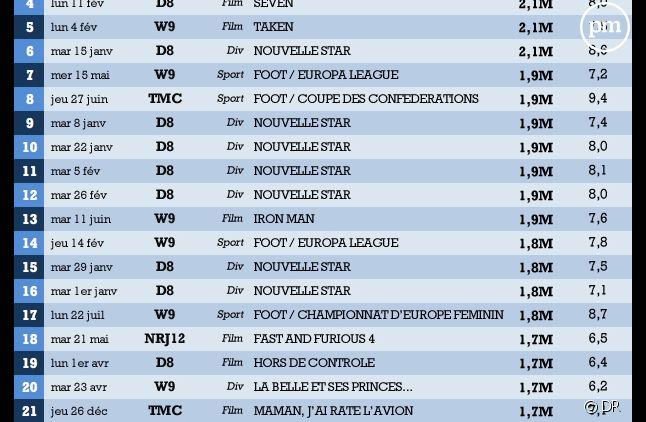Le top 25 TNT 2013