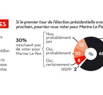 Le sondage réalisé par Viavoice pour Libération.