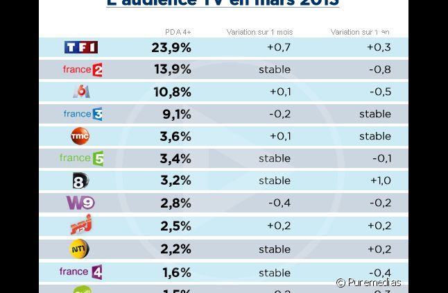 Audiences mars 2013