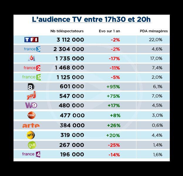 Audiences TV